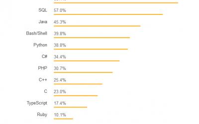 Рейтинг: самые популярные языки программирования 2018 года
