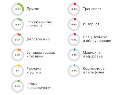 Reg.ru назвал самые популярные тематики сайтов
